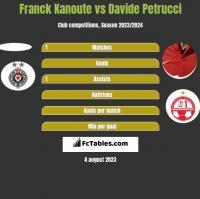 Franck Kanoute vs Davide Petrucci h2h player stats