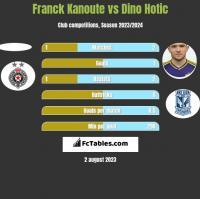 Franck Kanoute vs Dino Hotic h2h player stats