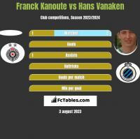 Franck Kanoute vs Hans Vanaken h2h player stats