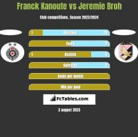 Franck Kanoute vs Jeremie Broh h2h player stats