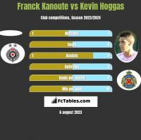 Franck Kanoute vs Kevin Hoggas h2h player stats
