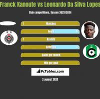 Franck Kanoute vs Leonardo Da Silva Lopes h2h player stats