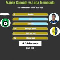 Franck Kanoute vs Luca Tremolada h2h player stats