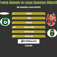 Franck Kanoute vs Lucas Cossenzo Chiaretti h2h player stats