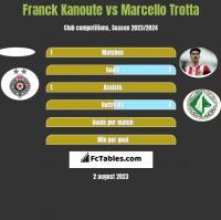 Franck Kanoute vs Marcello Trotta h2h player stats