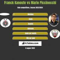 Franck Kanoute vs Mario Piccinocchi h2h player stats