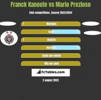 Franck Kanoute vs Mario Prezioso h2h player stats