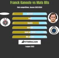 Franck Kanoute vs Mats Rits h2h player stats
