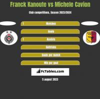 Franck Kanoute vs Michele Cavion h2h player stats
