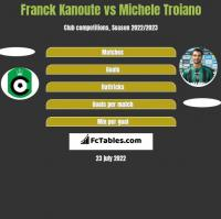 Franck Kanoute vs Michele Troiano h2h player stats