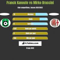 Franck Kanoute vs Mirko Bruccini h2h player stats
