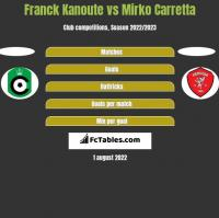 Franck Kanoute vs Mirko Carretta h2h player stats
