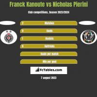 Franck Kanoute vs Nicholas Pierini h2h player stats