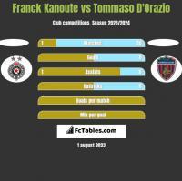 Franck Kanoute vs Tommaso D'Orazio h2h player stats