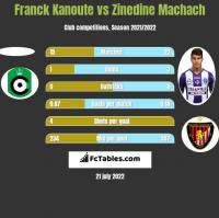 Franck Kanoute vs Zinedine Machach h2h player stats