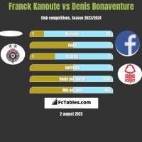 Franck Kanoute vs Denis Bonaventure h2h player stats