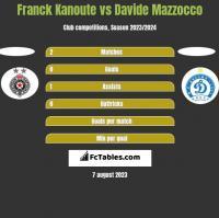 Franck Kanoute vs Davide Mazzocco h2h player stats