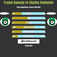 Franck Kanoute vs Charles Vanhoutte h2h player stats