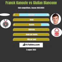 Franck Kanoute vs Giulian Biancone h2h player stats