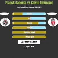 Franck Kanoute vs Calvin Dekuyper h2h player stats