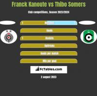 Franck Kanoute vs Thibo Somers h2h player stats