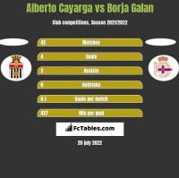 Alberto Cayarga vs Borja Galan h2h player stats