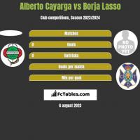 Alberto Cayarga vs Borja Lasso h2h player stats
