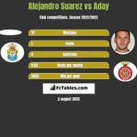 Alejandro Suarez vs Aday h2h player stats