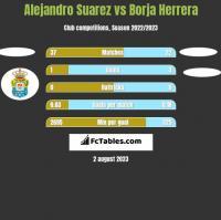 Alejandro Suarez vs Borja Herrera h2h player stats