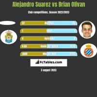 Alejandro Suarez vs Brian Olivan h2h player stats