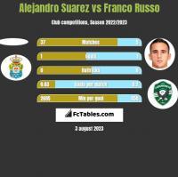 Alejandro Suarez vs Franco Russo h2h player stats