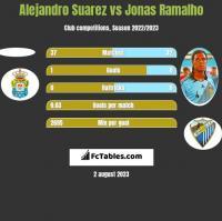Alejandro Suarez vs Jonas Ramalho h2h player stats