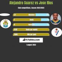 Alejandro Suarez vs Jose Rios h2h player stats
