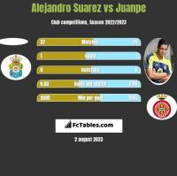 Alejandro Suarez vs Juanpe h2h player stats