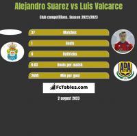 Alejandro Suarez vs Luis Valcarce h2h player stats