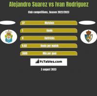 Alejandro Suarez vs Ivan Rodriguez h2h player stats