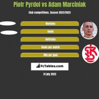 Piotr Pyrdol vs Adam Marciniak h2h player stats