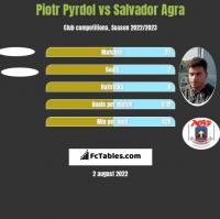 Piotr Pyrdol vs Salvador Agra h2h player stats