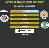 Jordan Murray vs Adam Le Fondre h2h player stats
