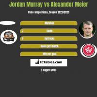 Jordan Murray vs Alexander Meier h2h player stats