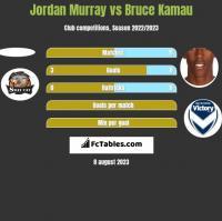 Jordan Murray vs Bruce Kamau h2h player stats