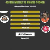 Jordan Murray vs Kwame Yeboah h2h player stats