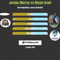 Jordan Murray vs Rhyan Grant h2h player stats