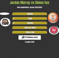 Jordan Murray vs Simon Cox h2h player stats