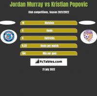 Jordan Murray vs Kristian Popovic h2h player stats
