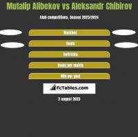 Mutalip Alibekov vs Aleksandr Chibirov h2h player stats