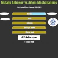 Mutalip Alibekov vs Artem Meshchaninov h2h player stats