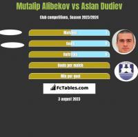 Mutalip Alibekov vs Aslan Dudiev h2h player stats