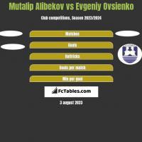 Mutalip Alibekov vs Evgeniy Ovsienko h2h player stats