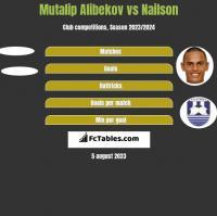 Mutalip Alibekov vs Nailson h2h player stats